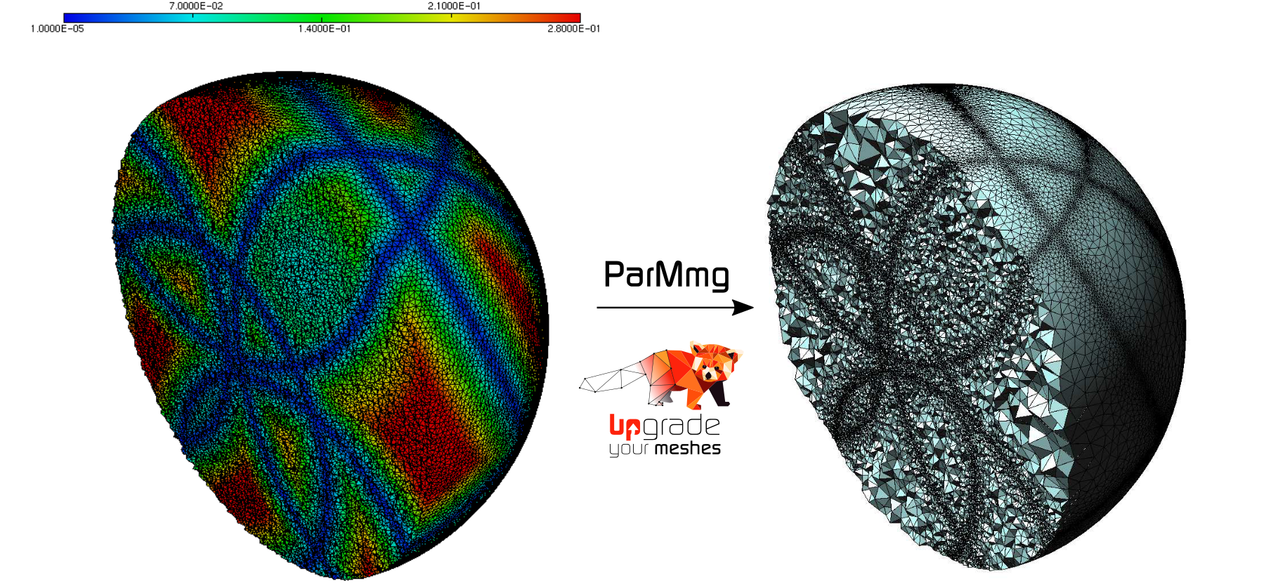 Example of parallel mesh adaptation using ParMmg